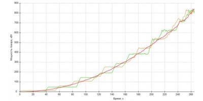 Влияние «ступенчатости» графика мощности на время блокирования